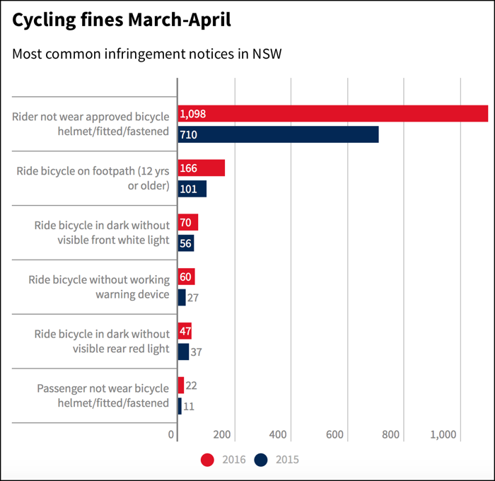 cyclist-fines-graph-700